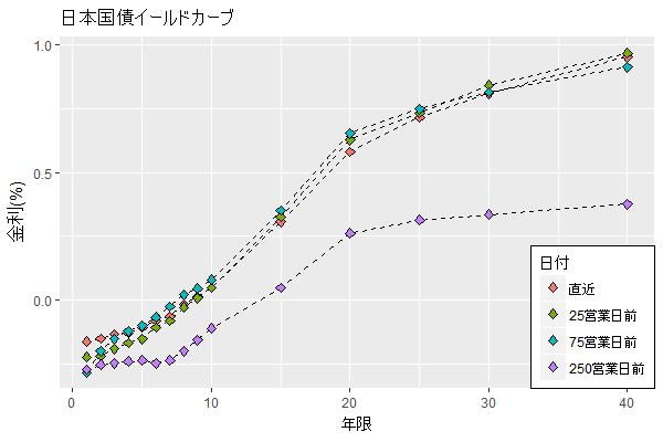 日本国債イールドカーブ 2017/05/19