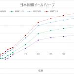2017年2月10日の日本国債のイールドカーブ