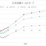 2017年1月13日の日本国債のイールドカーブ