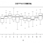 日経平均株価の月別分析