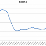 ケースシラー住宅価格指数 2017年9月分までの時系列データ