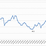 米国 ISM製造業景況指数 2017年11月